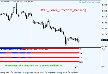 Индикатор Forex Freedom Bar